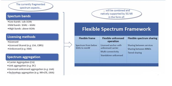 5G spectrum bands