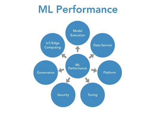 ML performance